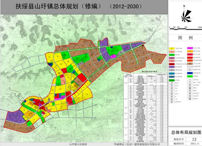 扶綏縣山圩鎮總體規劃(修編)(2012-2030)