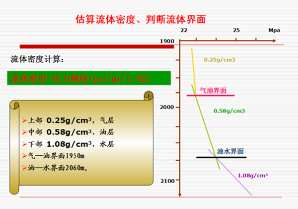 估算流體密度、判斷流體界面