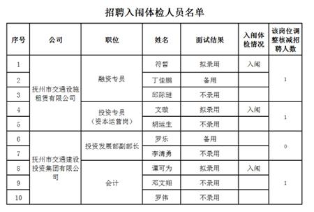撫州市交通建設投資集團有限公司 入闈體檢人員名單及體檢公告