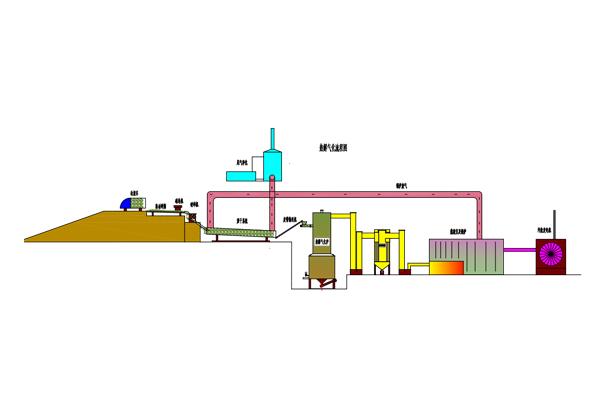 200t生活垃圾及固废(有机)热解气化环保利用项目