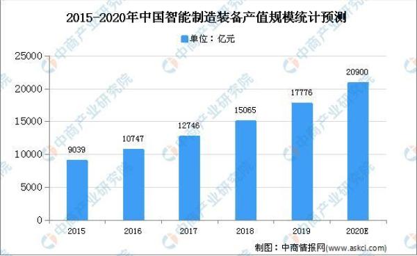 2020年中國智能制造裝備產值規模預測破2萬億