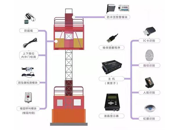 施工升降機安全監控管理系統
