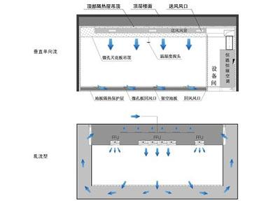 恒溫恒濕實驗室通風及水電系統