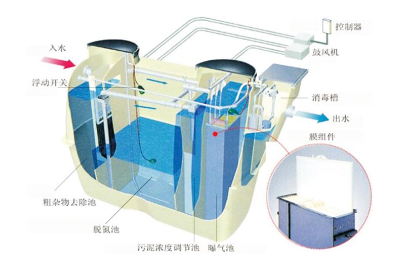 TC-JC系列一體化凈化槽