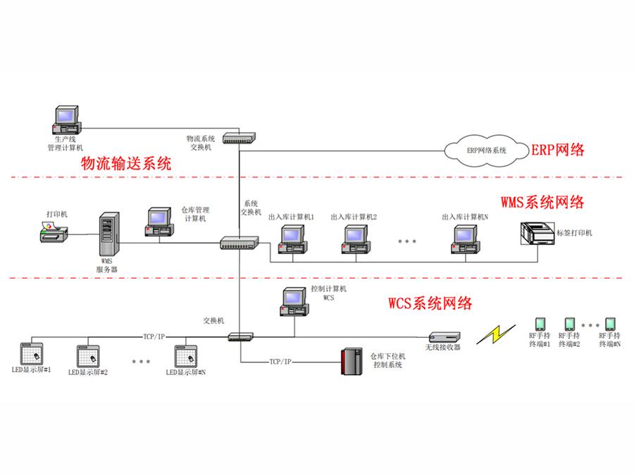 無人化物料倉儲管理系統