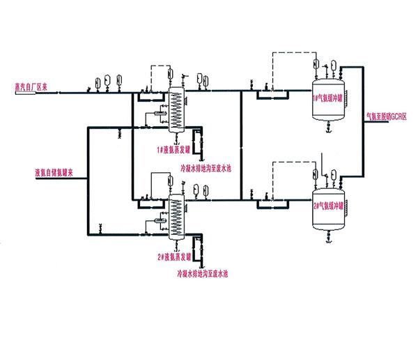 液氨儲存、蒸發流程