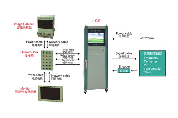 棒材自动计数系统