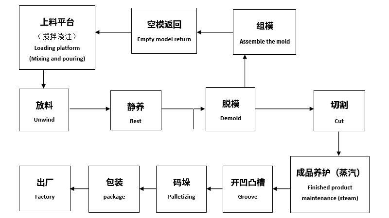 广州恒德-高精度砌块设备